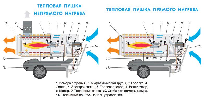 Тепловая пушка дизельная ремонт своими руками