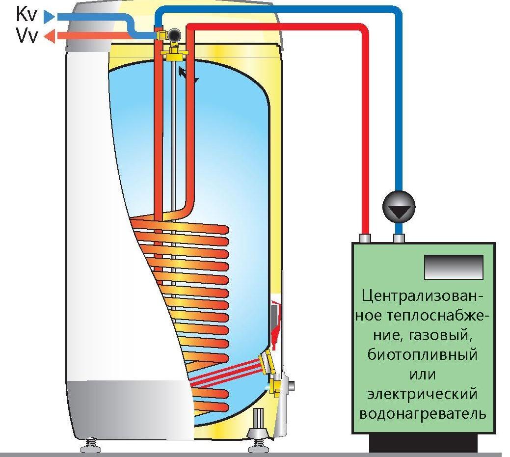 Теплообменник водонагревателя купить теплообменник для теплового насоса украина