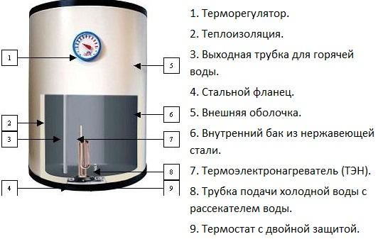 инструкция по эксплуатации водонагревателя Stiebel Eltron Sh 100 A - фото 4