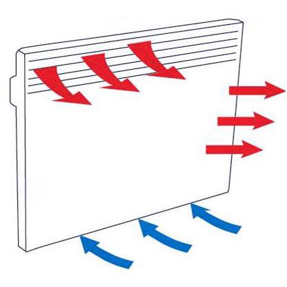 Такой принцип работы электрических конвекторов отопления обеспечивает равномерное движение нагретого воздуха...