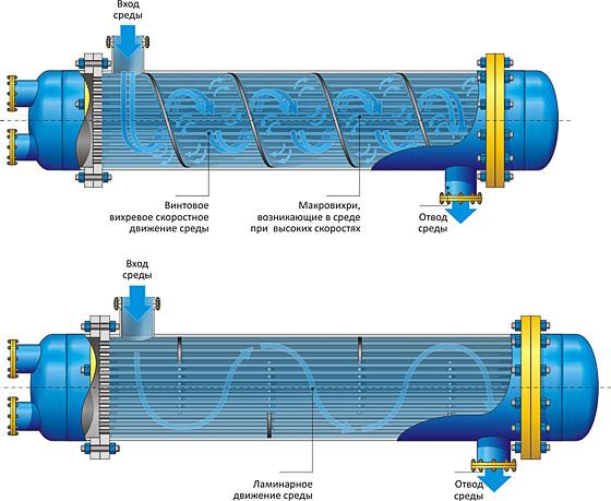 Теплообменники буг подключение теплообменника в басейне
