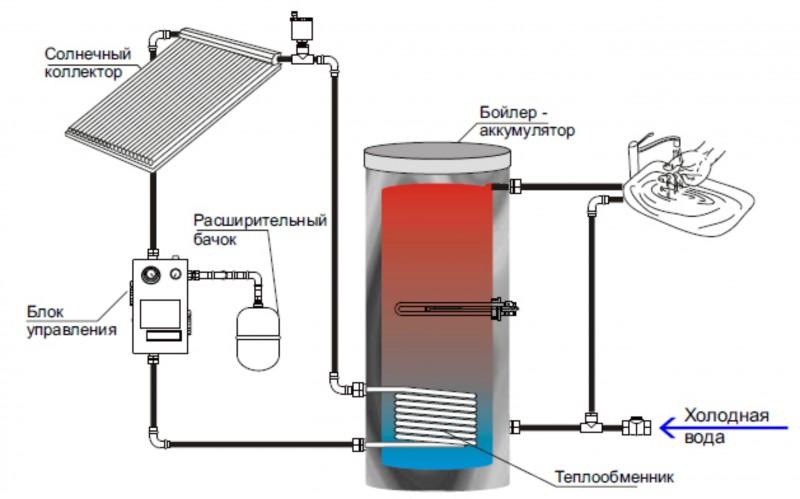 Приспособление для нагрева воды своими руками