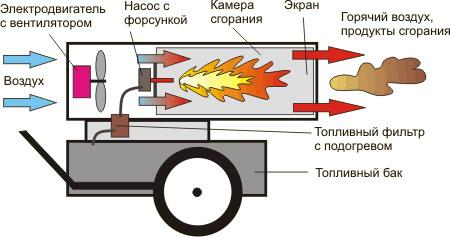 Принцип работы дизельной пушки прямого нагрева