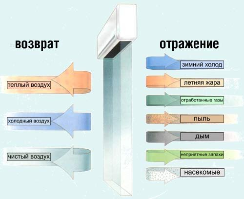 Схема действия тепловой завесы.