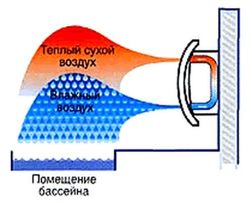 Бытовой осушитель воздуха Dantherm CDF 45 - МосХолдинг.ру