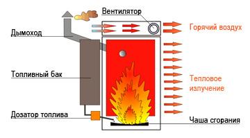 Печи (отопители) на отработанном масле мощностью до 30-40 кВт используют принцип свободного сгорания топлива на...