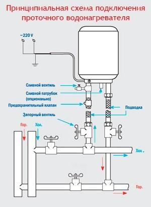 водонагревателя проточного