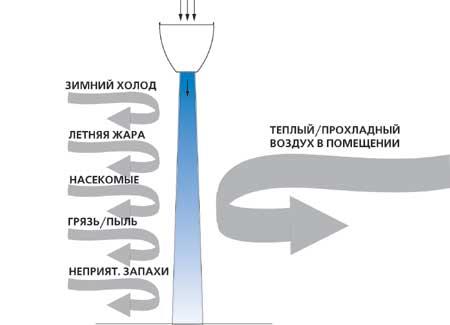 Принцип работы тепловой завесы с водяным теплообменником Пластины теплообменника Sondex SW19 Дзержинск