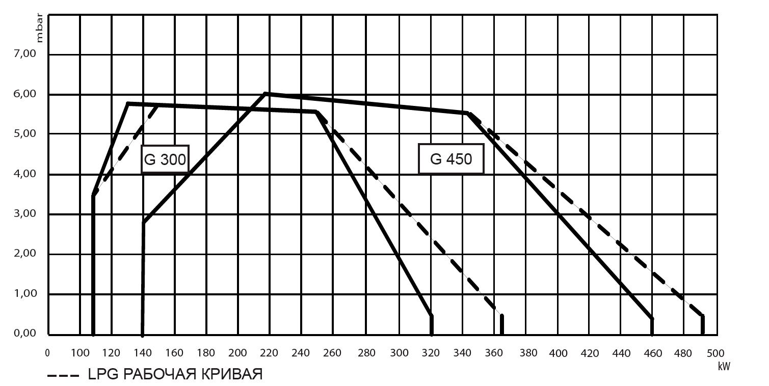 Газовая горелка LMB G  450 (K1*) (VCV-L-125)  140 -460 кВт (в комплекте с газовой линией)