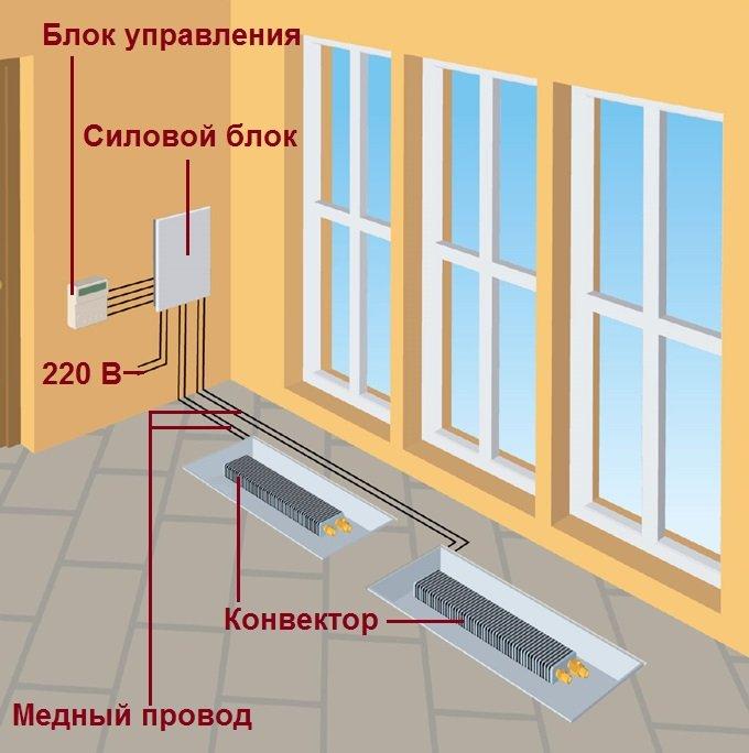 Схема монтажа внтурипольного конвектора