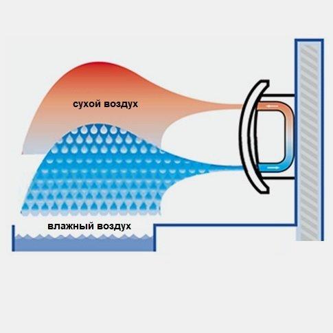 Как работают осушители воздуха для бассейна